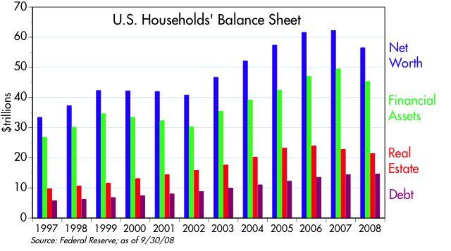 [Households+Balance+Sheet]