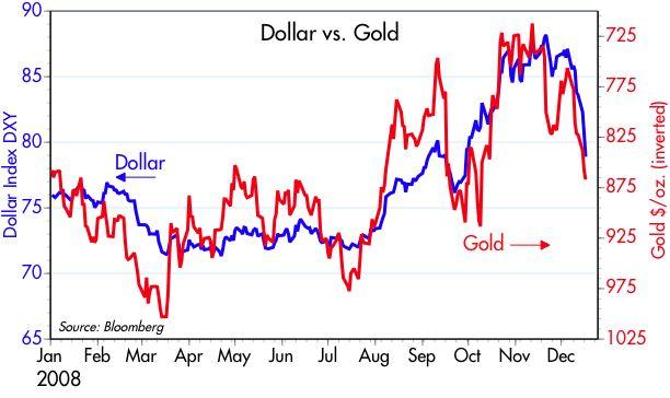 [Dollar+vs+Gold]