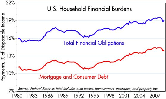 [Household+Financial+Burdens]
