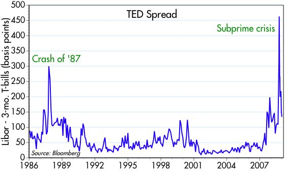[TED+spread]