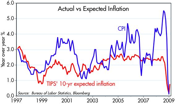 [Inflation+expectation]