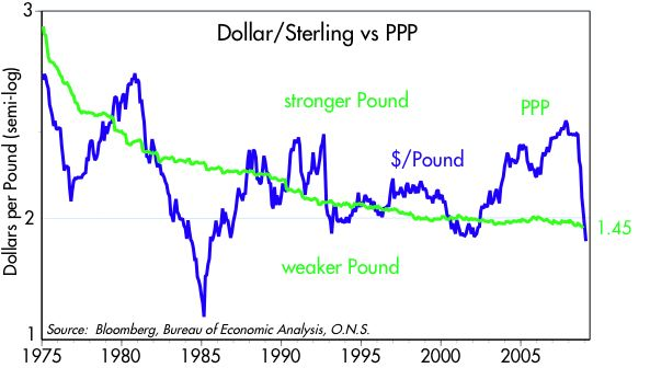 [Pound+vs+PPP]