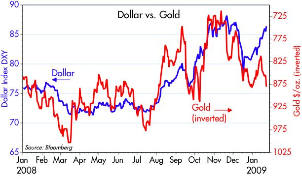 [Dollar+vs+Gold]