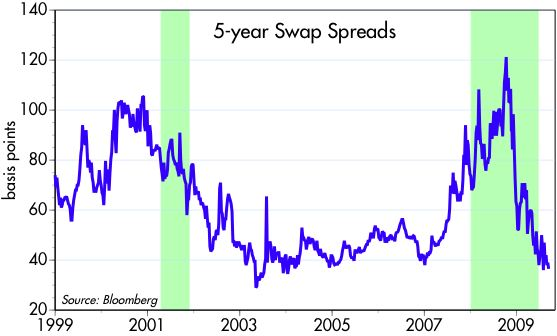 [5-yr+swap+spreads]