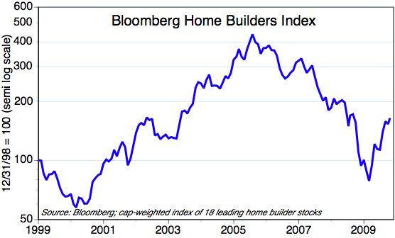 [Home+builders+stocks]
