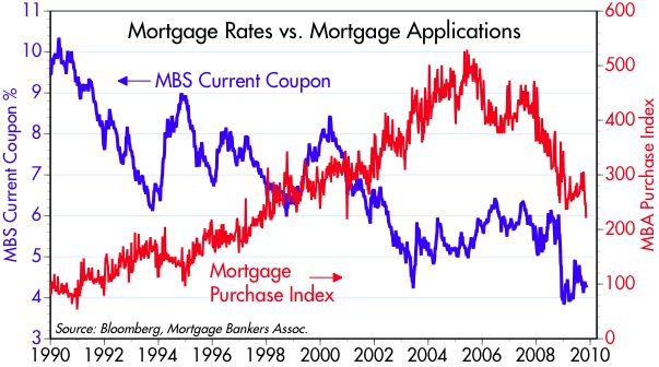 [MBS+rates+vs+Apps]