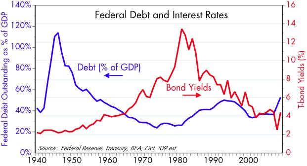 [Debt+vs+Interest+Rates]