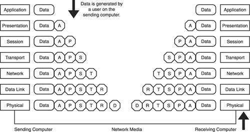 networking inside out  how the osi model works