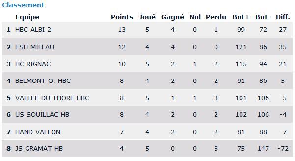 Handball club rignac r sultat du we et mise jour classement hcr i championnat - Classement des 12 coups de midi ...