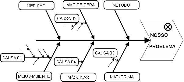 gest u00e3o da qualidade  diagrama de causa e efeito