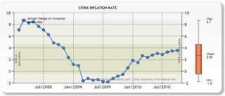 China CPI chart