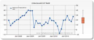 China Trade Balance chart