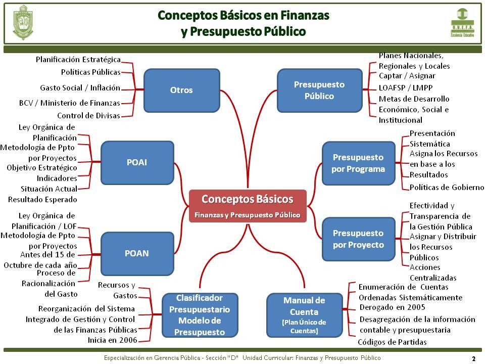 71 Contabilidad Y Finanzas Mapa Conceptual Cuentas
