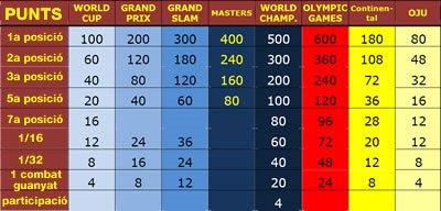 Judo World Ranking List