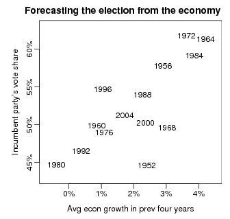 [electionforecasting]