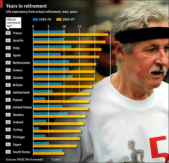 Life Expectancy at Retirement