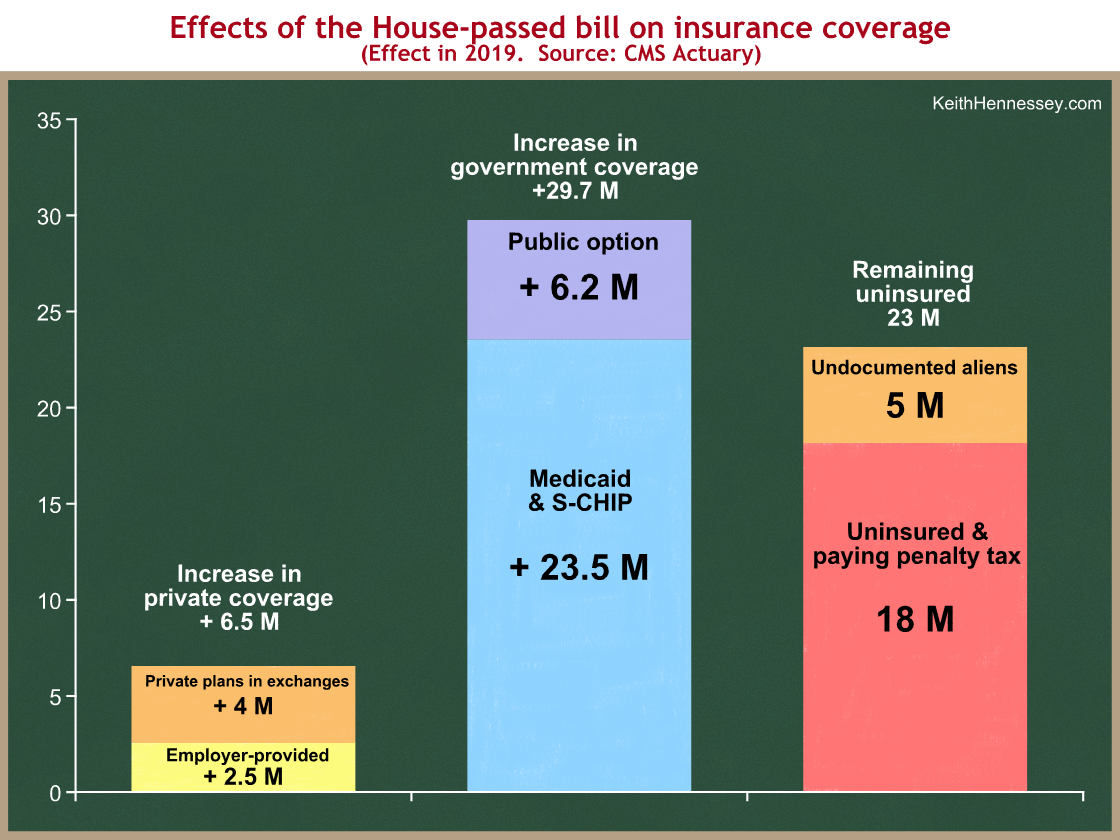 The Actuary on the House Bill