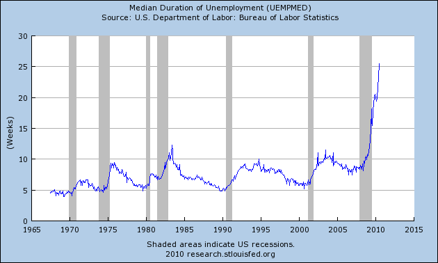 median+weeks+of+unemployed.png