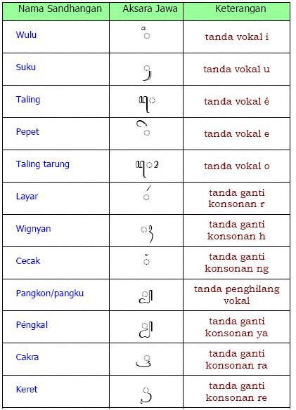 Mengenal Huruf Jawa