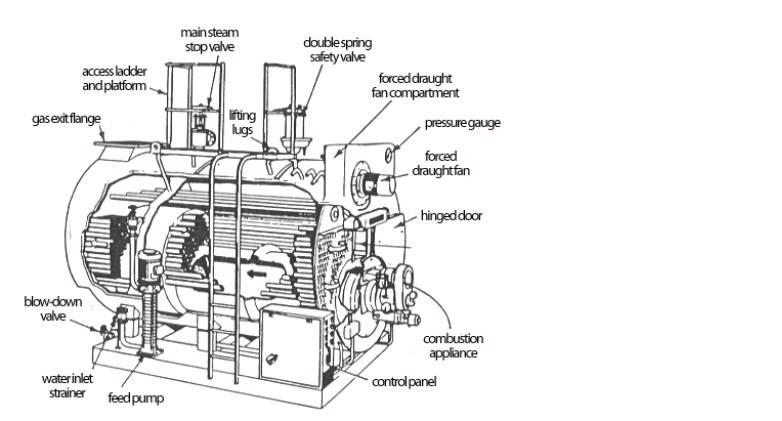 Boiler Construction: Firetube Boilers