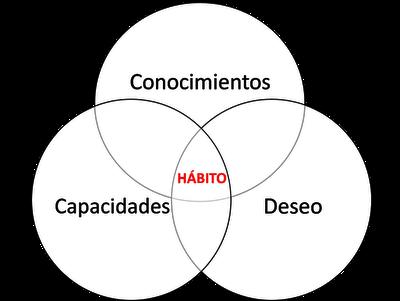 Definición de Hábito en diagrama de venn