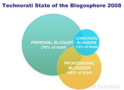 clasificación de tipos blog