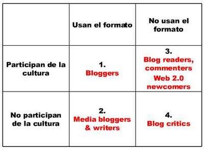 clasificación participantes web 2.0