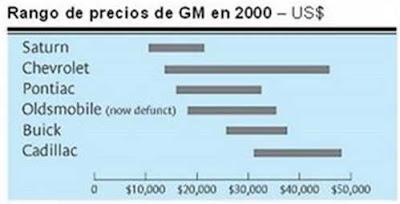 GM precio producto