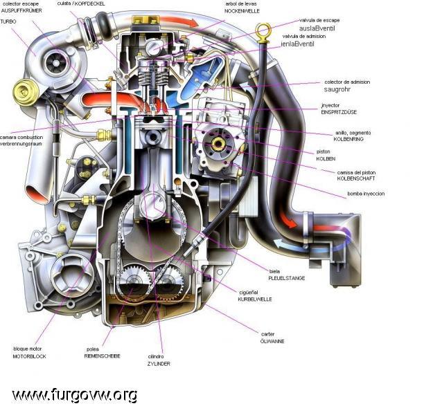 La Verdadera Mitología: PARTES DE UN MOTOR