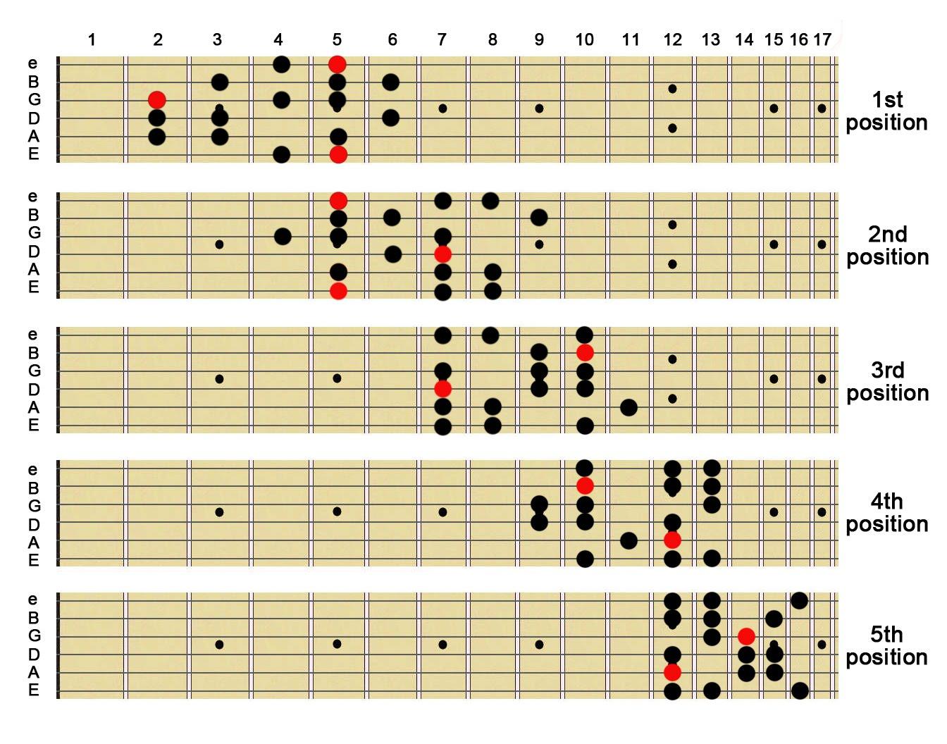 E Harmonic Minor Scale Guitar Harmonic Scale