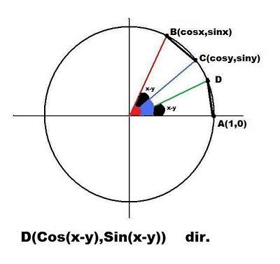 kosinüs toplam fark ispatı