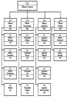 Dwi rizkiana diagram hipo ccuart Image collections
