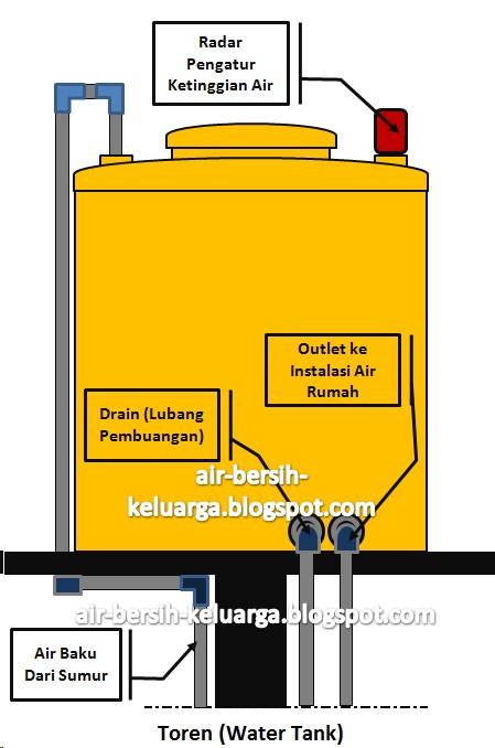 Air Bersih Keluarga: Instalasi Air Rumah