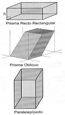 Diccionario Matematicas: Prisma, Paralelepípedo, Paralelepípedo ...