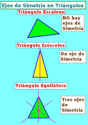 Diccionario Matematicas: Triángulos según Ejes de Simetría