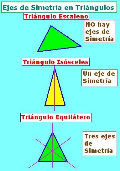 Diccionario Matematicas Tringulos segn Ejes de Simetra