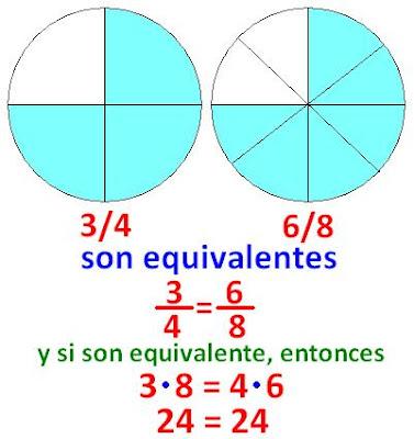 Diccionario Matematicas: Fracciones Equivalentes - Clase de Fracciones