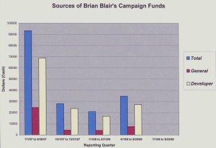 Brian's Contributors