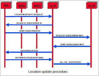 LOC+update telecom tigers location update procedure