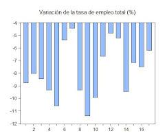 15. Descenso de la tasa de empleo de las CCAA españolas en 2009-2ºtrimestre