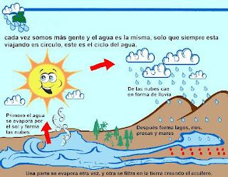 http://193.146.56.6/Observatorio+Sostenibilidad/esp/plataformas/agua/escolar/ciclo_agua/ciclo_natural/index.htm