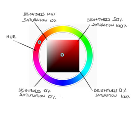 I Feel Quite Lucky To Have Found This Chart Because It Makes Explaining Things Easier Isnt A Triangle Color Wheel Like In MCSkin3D But The Paint
