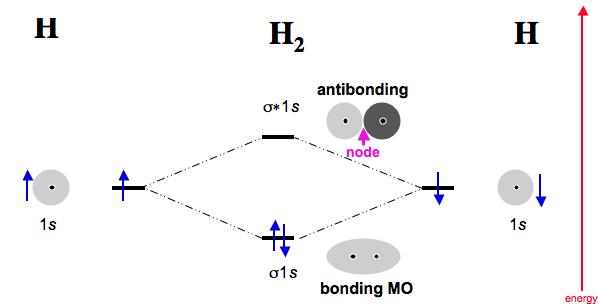 3p2Chemistry: Molecular Orbital H2 Molecular Orbital Diagram