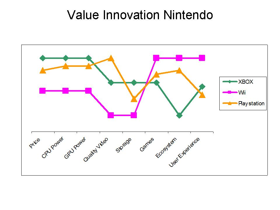 innovation organization nintendo Often times, enabling great design and innovation requires a change in organizational process and capabilities we see this trend especially in financial services and consumer packaged goods companies, which have substantially added to their design and innovation staffing over the past several years.