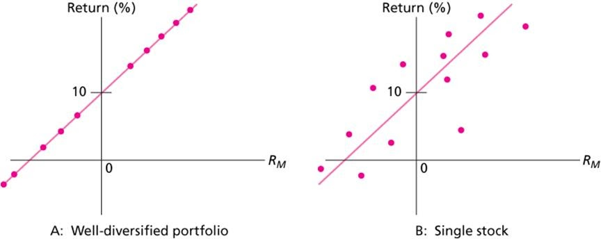 strength and weakness of the arbitrage pricing theory Share prices and macroeconomic factors: a test of the arbitrage pricing theory assumption of the capm is often cited to be its underlying weakness.