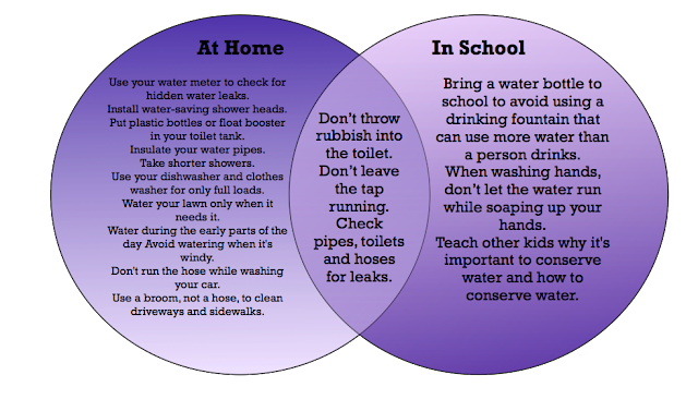 Sketch your nightmare ways to conserve water for Top 10 ways to conserve water