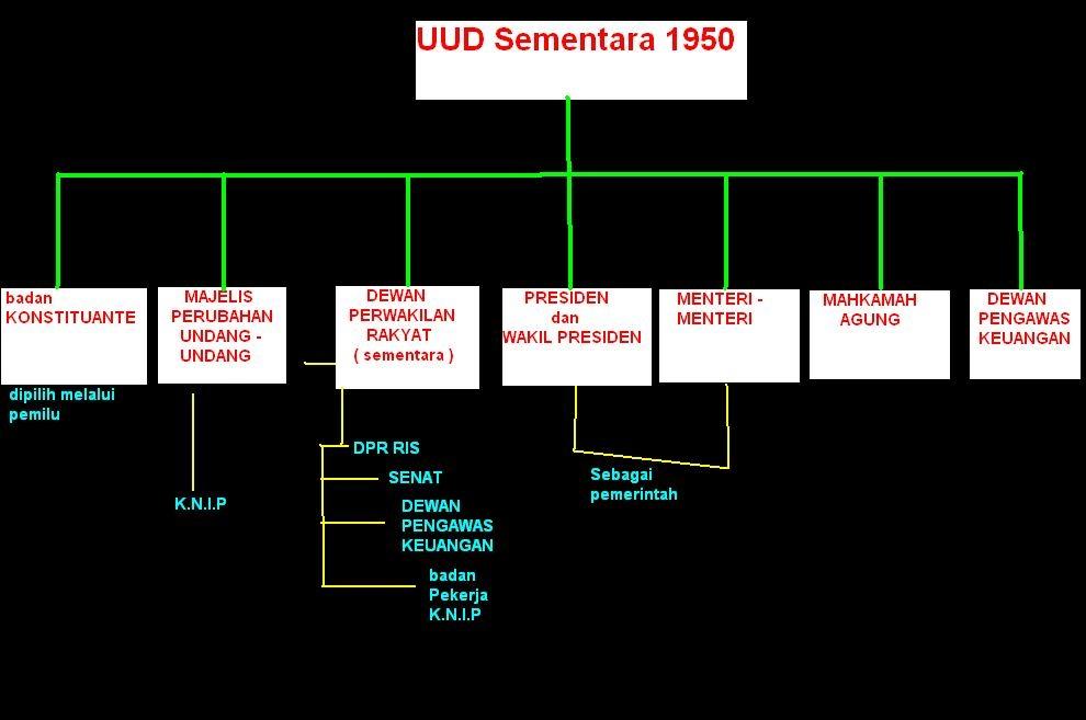 Sistem Pemerintahan pada Masa UUDS 1950
