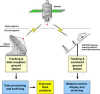 Cara Kerja Satelite mengirim dan menerima sinyal