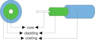Sistem Komunikasi Serat Optik