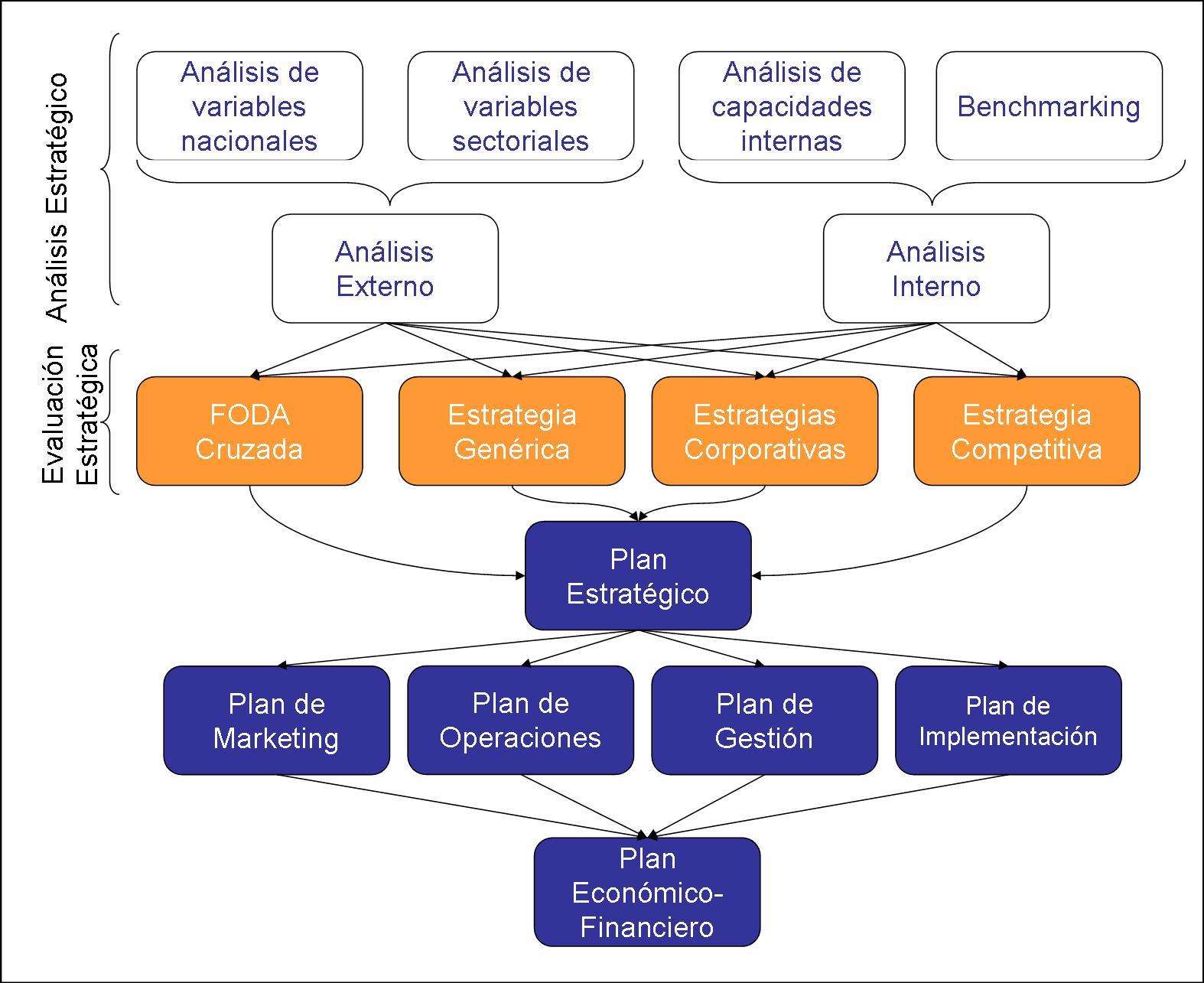 Viabilidad preliminar y la elaboración de un plan de negocios ...